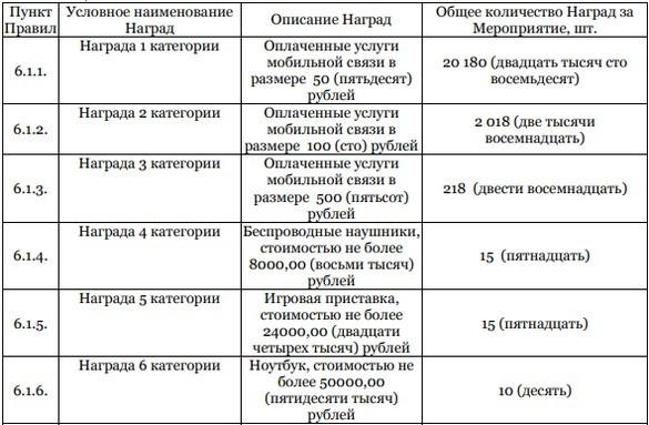 таблица наград